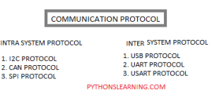 Read more about the article which is basic communication protocol in embedded c