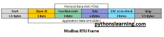 Read more about the article Basic difference between can bus vs modbus protocol | communication